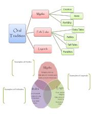 What is Myth (with Oral Tradition Graphic Organizer).doc