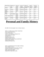 Personal and Family history