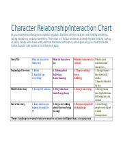 Harrison Bergeron Character Relationship Thought - Speech - Action