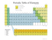 Periodic Table with subshells 10-17-2011
