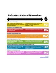 hofstede-s-cultural-dimensions.png