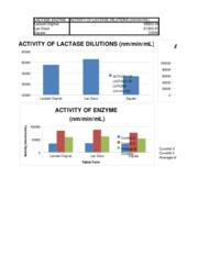 graph lactase essay