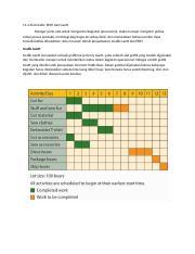 Gantt Charts Docx 11 4 Alat Grafis Pert Dan Gantt Manajer Perlu Alat Untuk Mengontrol Kegiatan Operasional Maka Manajer Mengatur Jadwal Untuk Proses Course Hero