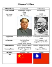 Chinese Civil War Study Guide