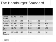 The Hamburger Standard and Futures