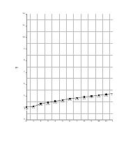 titration curve of unknown acid