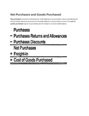 Net Purchases and Goods Purchased
