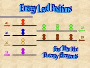 Energy levels positions