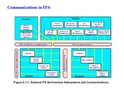 ITS lecture 8 (communications)(1)