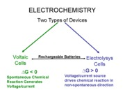 Lecture14 2-11-08 Electrochem