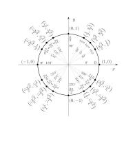 A2Tunit_12_2_Unit_circle_w_answers