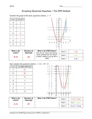Graphing Quadratic Equations – The STEP Method