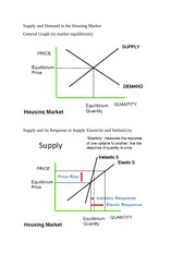 Supply and Demand in the Housing and Measurement notes part 3