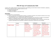 essay on types of communication