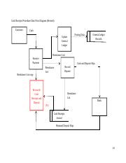 Data Flow Diagram Cash Receips