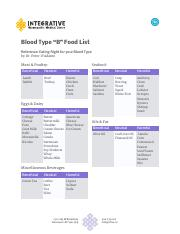 18-05-03-Integrative-Handout-Blood-Type-B-Food-List.pdf
