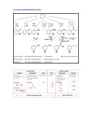 Aromatic Substitution Reactions.pdf