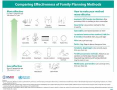 Effectiveness of Contraception Chart.pdf