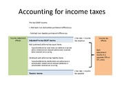 chapter 16 Accounting for income taxes