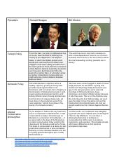 Ronald Regan VS Bill Clinton