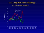 Lecture 17: U.S. Long Run Fiscal Challenge