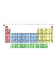 Simple_Periodic_Table_Chart-blocks.svg.png