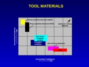 SMT302_lecture_20_tool_material_notes