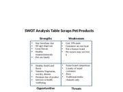 SWOT analysis Table Scraps