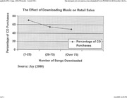 Music Download Effect Retail Sales Chart