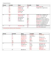 Polyatomic ions table.docx