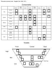Blank English phonetic symbol chart (locations marked).pdf