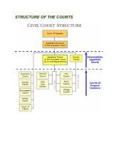 Bus law Structure of courts