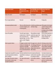 Comparison Chart for Synthesis Essay Environmental Articles.odt