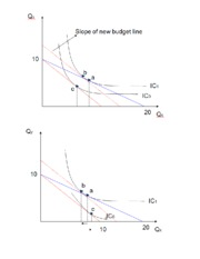 Graphs for Income and Substitution Effects