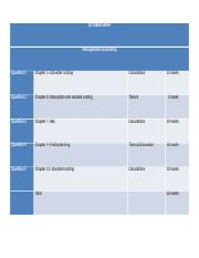 ManAcc Exam layout Oct 2015