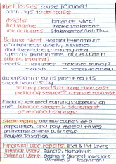 Accounting Equation Notes ACC 2301