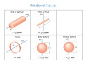 PHY201-09-2-Table of Rotational Inertias