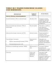 Endocrine Table