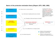 Basics of the protection motivation theory