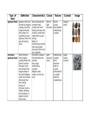 Type  of Rocks table for exam.docx