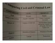 comparing civil and criminal law