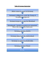 Path of German Aggression.docx