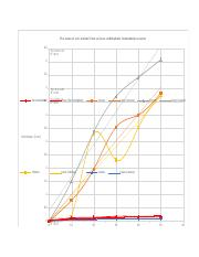 Fermentation lab graphs.docx