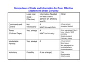 Slide - COmparison of Costs and Information for Cost-Effective Abatement