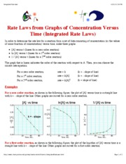 Integrated Rate Graphs