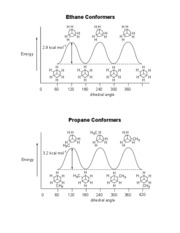Ethane and propane conformers