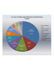 U.S_top_selling_HEVs_by_market_share.png