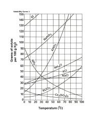 Solubility Curve for Stations