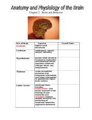 Chapter 2  Brain Picture with Anatomy and Physiology(1).doc