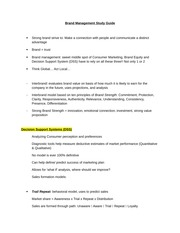 MKT4515_Brand Management Study Guide_FISHER